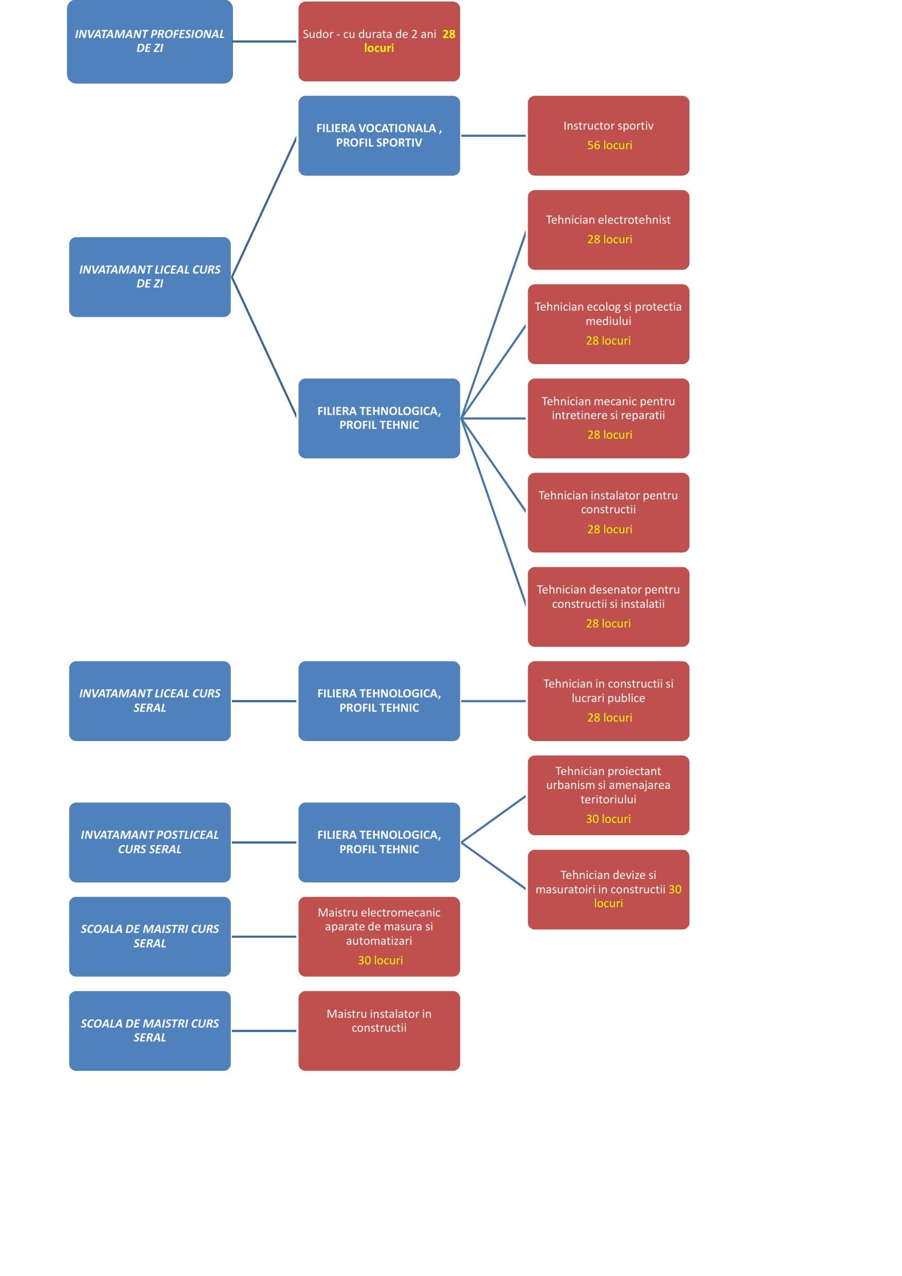 OFERTA EDUCATIONALA 2014-2015-grafic_001